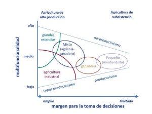 Figura_multifuncionalidad de la agricultura
