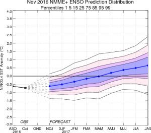 """Análisis de la tendencia de la evolución de las anomalías de temperatura de agua de mar en el océano Pacífico por percentiles. Valores por debajo de –0,5C indican condiciones de evento """"La Niña"""". Valores entre -0,5ºC y 0,5ºC corresponden a evento """"Neutro"""". Valores por encima de 0,5ºC están vinculados a evento """"El Niño""""."""