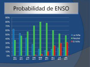 """Probabilidad de ocurrencia de cada uno de los eventos (""""El Niño"""" en color rojo, """"La Niña"""" en color azul y """"Neutro"""" en verde), agrupados trimestralmente. Se puede observar una elevada probabilidad de evento """"La Niña"""" hasta la primera parte de 2017, luego, a partir del otoño, tiende a presentar condiciones neutrales."""