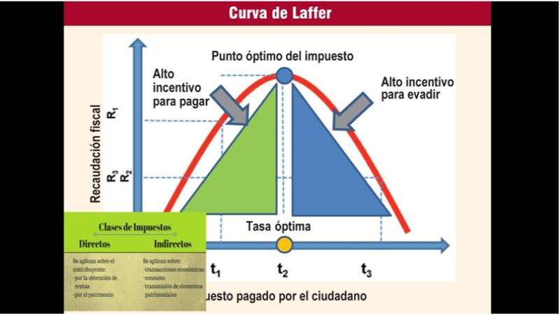 Resultado de imagen para imagen de la curva de laffer