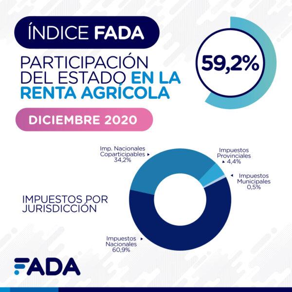 Diciembre 2020: Índice FADA marca 59,2%